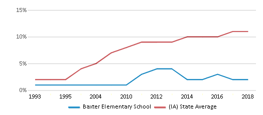 This chart display the percentage of Hispanic students in Baxter Elementary School and the percentage of Hispanic public school students in Iowa by year, with the latest 2017-18 school year data.