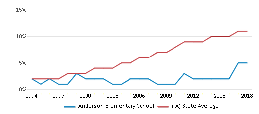 This chart display the percentage of Hispanic students in Anderson Elementary School and the percentage of Hispanic public school students in Iowa by year, with the latest 2017-18 school year data.