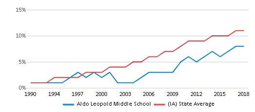 This chart display the percentage of Hispanic students in Aldo Leopold Middle School and the percentage of Hispanic public school students in Iowa by year, with the latest 2017-18 school year data.