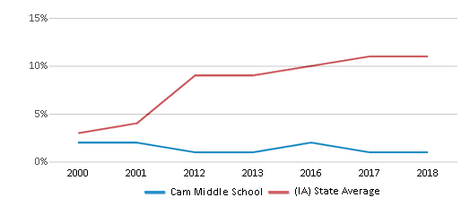 This chart display the percentage of Hispanic students in Cam Middle School and the percentage of Hispanic public school students in Iowa by year, with the latest 2017-18 school year data.