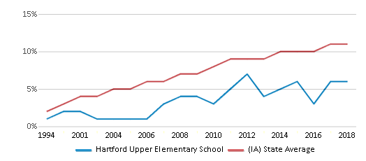This chart display the percentage of Hispanic students in Hartford Upper Elementary School and the percentage of Hispanic public school students in Iowa by year, with the latest 2017-18 school year data.
