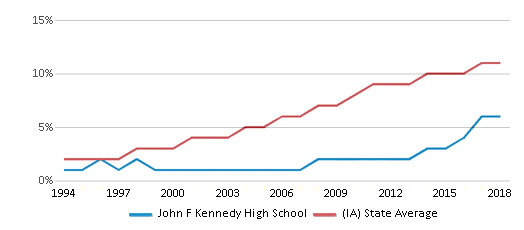 This chart display the percentage of Hispanic students in John F Kennedy High School and the percentage of Hispanic public school students in Iowa by year, with the latest 2017-18 school year data.