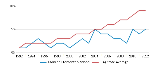 This chart display the percentage of Hispanic students in Monroe Elementary School and the percentage of Hispanic public school students in Iowa by year, with the latest 2011-12 school year data.