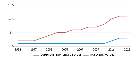 This chart display the percentage of Hispanic students in Columbus Elementary School and the percentage of Hispanic public school students in Iowa by year, with the latest 2017-18 school year data.