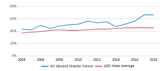 This chart display the percentage of Hispanic students in All Aboard Charter School and the percentage of Hispanic public school students in Arizona by year, with the latest 2017-18 school year data.