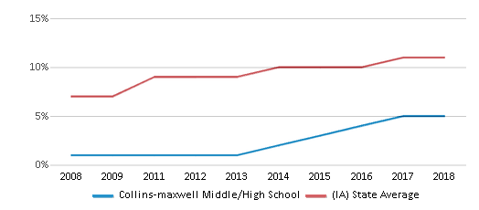This chart display the percentage of Hispanic students in Collins-maxwell Middle/High School and the percentage of Hispanic public school students in Iowa by year, with the latest 2017-18 school year data.