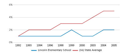 This chart display the percentage of Hispanic students in Lincoln Elementary School and the percentage of Hispanic public school students in Iowa by year, with the latest 2004-05 school year data.