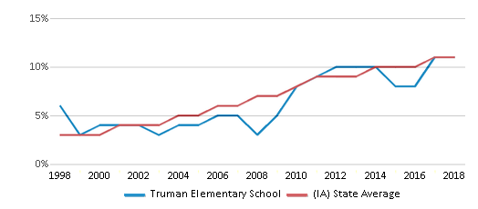 This chart display the percentage of Hispanic students in Truman Elementary School and the percentage of Hispanic public school students in Iowa by year, with the latest 2017-18 school year data.