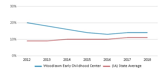 This chart display the percentage of Hispanic students in Woodlawn Early Childhood Center and the percentage of Hispanic public school students in Iowa by year, with the latest 2017-18 school year data.
