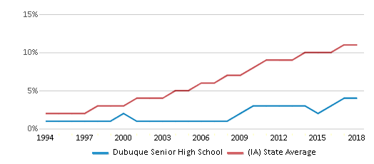 This chart display the percentage of Hispanic students in Dubuque Senior High School and the percentage of Hispanic public school students in Iowa by year, with the latest 2017-18 school year data.