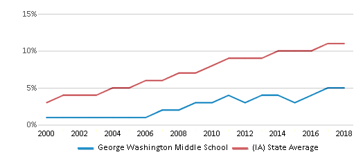 This chart display the percentage of Hispanic students in George Washington Middle School and the percentage of Hispanic public school students in Iowa by year, with the latest 2017-18 school year data.
