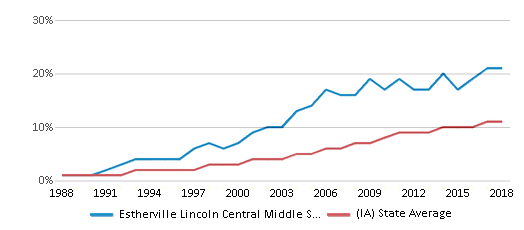 This chart display the percentage of Hispanic students in Estherville Lincoln Central Middle School and the percentage of Hispanic public school students in Iowa by year, with the latest 2017-18 school year data.