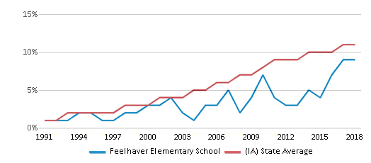This chart display the percentage of Hispanic students in Feelhaver Elementary School and the percentage of Hispanic public school students in Iowa by year, with the latest 2017-18 school year data.