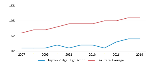 This chart display the percentage of Hispanic students in Clayton Ridge High School and the percentage of Hispanic public school students in Iowa by year, with the latest 2017-18 school year data.