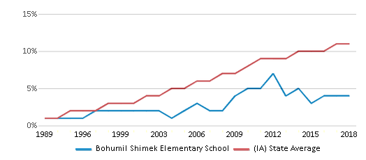 This chart display the percentage of Hispanic students in Bohumil Shimek Elementary School and the percentage of Hispanic public school students in Iowa by year, with the latest 2017-18 school year data.
