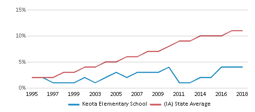 This chart display the percentage of Hispanic students in Keota Elementary School and the percentage of Hispanic public school students in Iowa by year, with the latest 2017-18 school year data.