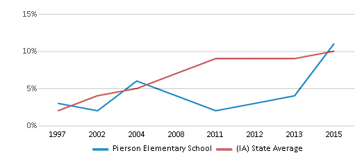 This chart display the percentage of Hispanic students in Pierson Elementary School and the percentage of Hispanic public school students in Iowa by year, with the latest 2014-15 school year data.