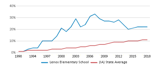 This chart display the percentage of Hispanic students in Lenox Elementary School and the percentage of Hispanic public school students in Iowa by year, with the latest 2017-18 school year data.