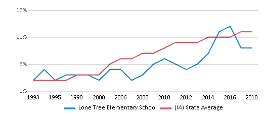 This chart display the percentage of Hispanic students in Lone Tree Elementary School and the percentage of Hispanic public school students in Iowa by year, with the latest 2017-18 school year data.