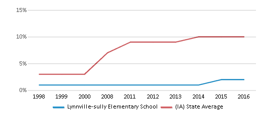 This chart display the percentage of Hispanic students in Lynnville-sully Elementary School and the percentage of Hispanic public school students in Iowa by year, with the latest 2015-16 school year data.