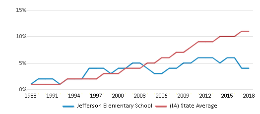 This chart display the percentage of Hispanic students in Jefferson Elementary School and the percentage of Hispanic public school students in Iowa by year, with the latest 2017-18 school year data.