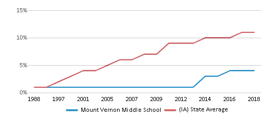 This chart display the percentage of Hispanic students in Mount Vernon Middle School and the percentage of Hispanic public school students in Iowa by year, with the latest 2017-18 school year data.