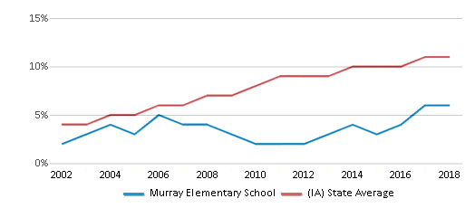 This chart display the percentage of Hispanic students in Murray Elementary School and the percentage of Hispanic public school students in Iowa by year, with the latest 2017-18 school year data.