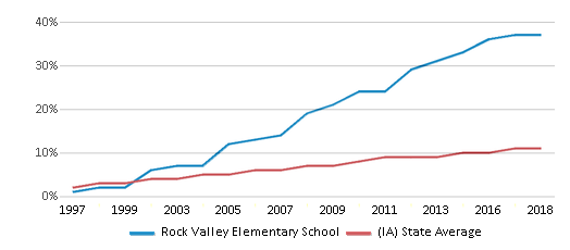 This chart display the percentage of Hispanic students in Rock Valley Elementary School and the percentage of Hispanic public school students in Iowa by year, with the latest 2017-18 school year data.