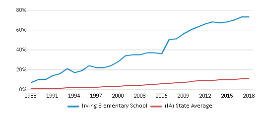 This chart display the percentage of Hispanic students in Irving Elementary School and the percentage of Hispanic public school students in Iowa by year, with the latest 2017-18 school year data.