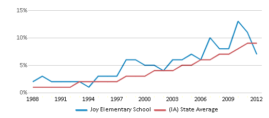 This chart display the percentage of Hispanic students in Joy Elementary School and the percentage of Hispanic public school students in Iowa by year, with the latest 2011-12 school year data.