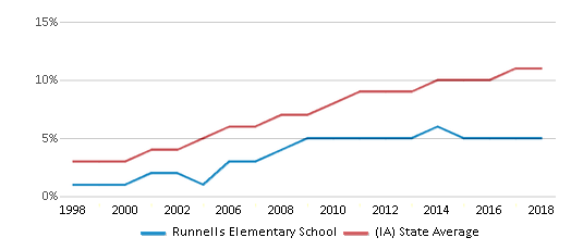 This chart display the percentage of Hispanic students in Runnells Elementary School and the percentage of Hispanic public school students in Iowa by year, with the latest 2017-18 school year data.