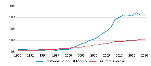 This chart display the percentage of Hispanic students in Crestview School Of Inquiry and the percentage of Hispanic public school students in Iowa by year, with the latest 2017-18 school year data.