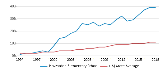 This chart display the percentage of Hispanic students in Hawarden Elementary School and the percentage of Hispanic public school students in Iowa by year, with the latest 2017-18 school year data.