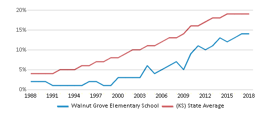 This chart display the percentage of Hispanic students in Walnut Grove Elementary School and the percentage of Hispanic public school students in Kansas by year, with the latest 2017-18 school year data.