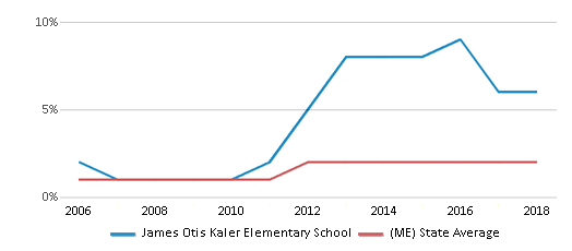 This chart display the percentage of Hispanic students in James Otis Kaler Elementary School and the percentage of Hispanic public school students in Maine by year, with the latest 2017-18 school year data.