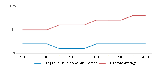 This chart display the percentage of Hispanic students in Wing Lake Developmental Center and the percentage of Hispanic public school students in Michigan by year, with the latest 2017-18 school year data.