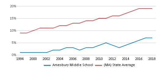 This chart display the percentage of Hispanic students in Amesbury Middle School and the percentage of Hispanic public school students in Massachusetts by year, with the latest 2017-18 school year data.