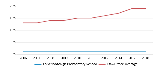 This chart display the percentage of Hispanic students in Lanesborough Elementary School and the percentage of Hispanic public school students in Massachusetts by year, with the latest 2017-18 school year data.