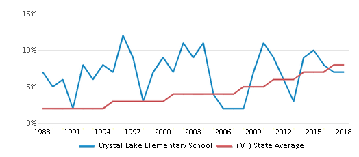 This chart display the percentage of Hispanic students in Crystal Lake Elementary School and the percentage of Hispanic public school students in Michigan by year, with the latest 2017-18 school year data.