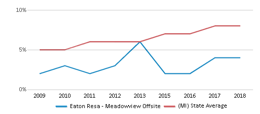 This chart display the percentage of Hispanic students in Eaton Resa Meadowview Offsite and the percentage of Hispanic public school students in Michigan by year, with the latest 2017-18 school year data.
