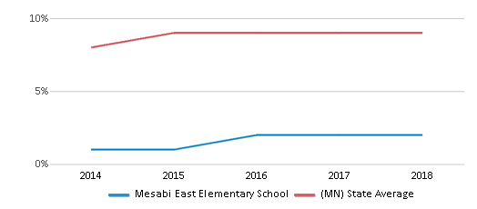 This chart display the percentage of Hispanic students in Mesabi East Elementary School and the percentage of Hispanic public school students in Minnesota by year, with the latest 2017-18 school year data.