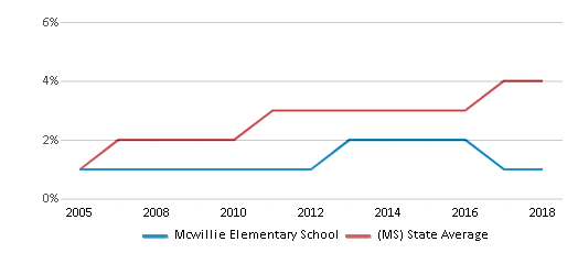 This chart display the percentage of Hispanic students in Mcwillie Elementary School and the percentage of Hispanic public school students in Mississippi by year, with the latest 2017-18 school year data.