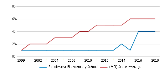 This chart display the percentage of Hispanic students in Southwest Elementary School and the percentage of Hispanic public school students in Missouri by year, with the latest 2017-18 school year data.