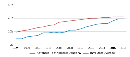 This chart display the percentage of Hispanic students in Advanced Technologies Academy and the percentage of Hispanic public school students in Nevada by year, with the latest 2017-18 school year data.