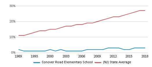This chart display the percentage of Hispanic students in Conover Road Elementary School and the percentage of Hispanic public school students in New Jersey by year, with the latest 2017-18 school year data.