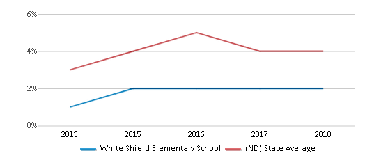 This chart display the percentage of Hispanic students in White Shield Elementary School and the percentage of Hispanic public school students in North Dakota by year, with the latest 2017-18 school year data.