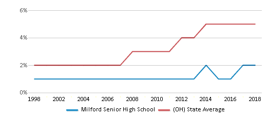 This chart display the percentage of Hispanic students in Milford Senior High School and the percentage of Hispanic public school students in Ohio by year, with the latest 2017-18 school year data.