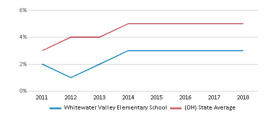 This chart display the percentage of Hispanic students in Whitewater Valley Elementary School and the percentage of Hispanic public school students in Ohio by year, with the latest 2017-18 school year data.