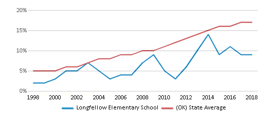 This chart display the percentage of Hispanic students in Longfellow Elementary School and the percentage of Hispanic public school students in Oklahoma by year, with the latest 2017-18 school year data.