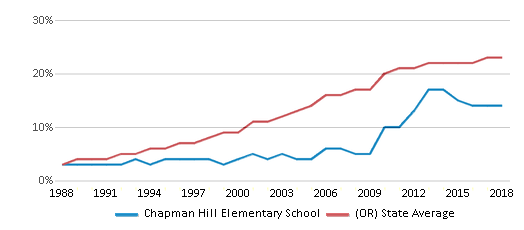 This chart display the percentage of Hispanic students in Chapman Hill Elementary School and the percentage of Hispanic public school students in Oregon by year, with the latest 2017-18 school year data.